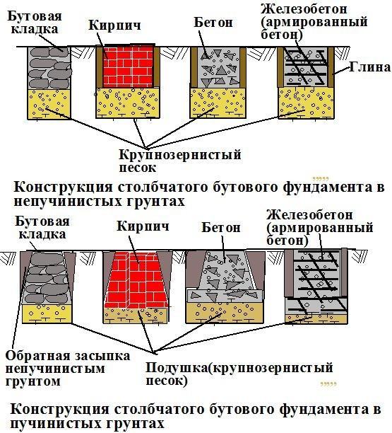 Строительство фундамента плита Люберецкий район